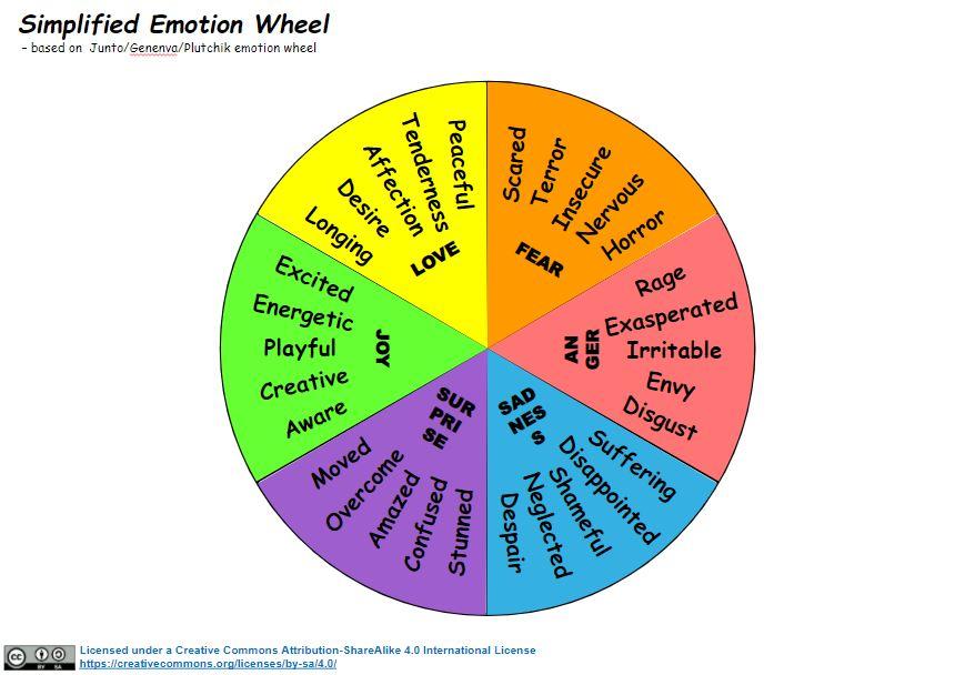 simplified-emotion-wheel